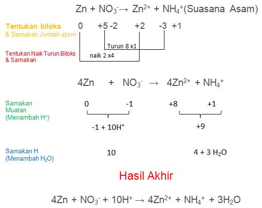 Zn + NO3-→ Zn2+ + NH4+