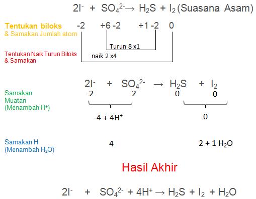 2I- + SO42-→ H2S + I2