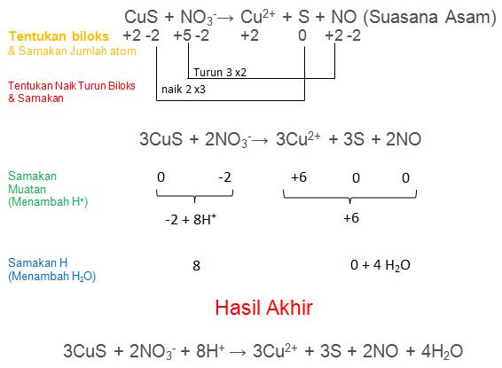 CuS + NO3-→ Cu2+ + S + NO