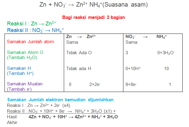 Zn + NO3- → Zn2+ NH4+