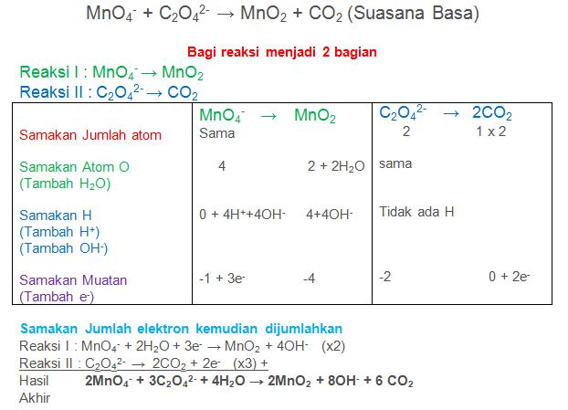 MnO4- + C2O42- → MnO2 + CO2