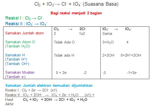 Cl2 + IO3-→ Cl- + IO4- (Suasana Basa)