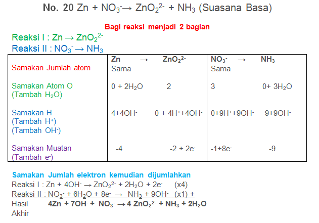 Zn + NO3-→ ZnO22- + NH3 (Suasana Basa)