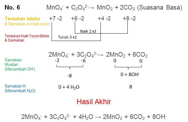 MnO4- + C2O42-→ MnO2 + 2CO2 (Suasana Basa)