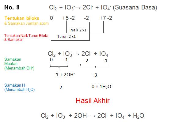 Cl2 + IO3-→ 2Cl- + IO4- (Suasana Basa)