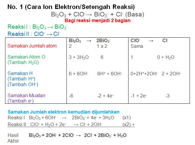 Bi2O3 + ClO-→ BiO3- + Cl- (Basa)