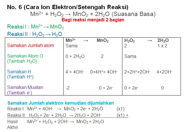 Mn2+ + H2O2 → MnO2 + 2H2O (Suasana Basa)