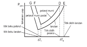 Sifat koligatif larutan elektrolit dan non elektrolit hal ini dapat dijelaskan dengan diagram fasa ccuart Images