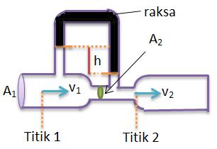 venturimeter dengan manometer