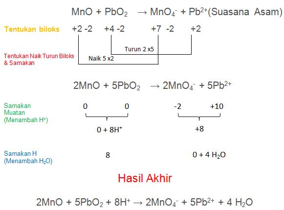 MnO + PbO2 → MnO4- + Pb2+