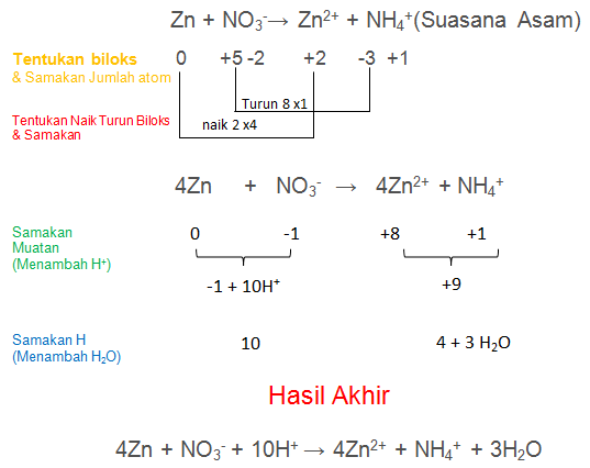 Zn + NO3-→ Zn2+ + NH4+