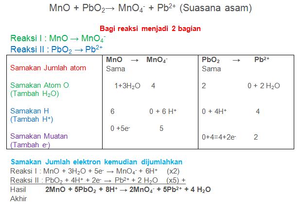 MnO + PbO2→ MnO4- + Pb2+