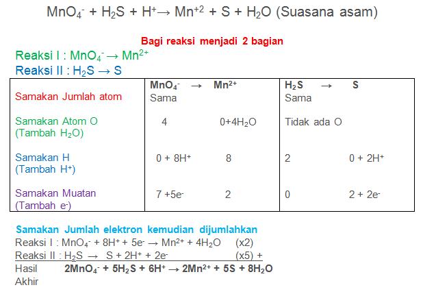 MnO4- + H2S + H+→ Mn+2 + S + H2O