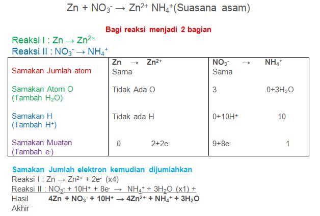 Zn + NO3- → Zn2+ NH4+