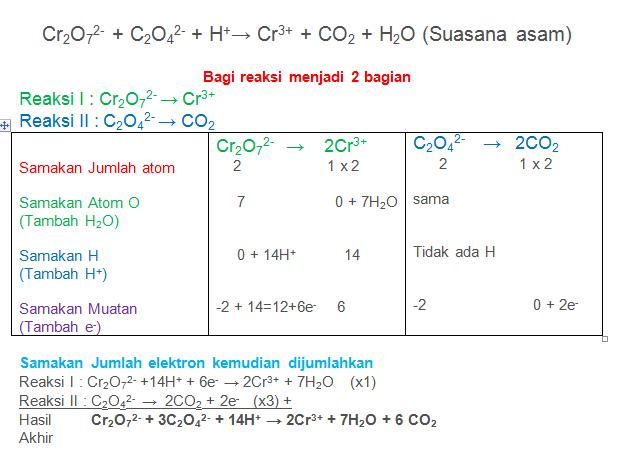 Cr2O72- + C2O42- + H+→ Cr3+ + CO2 + H2O
