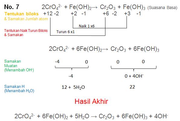 2CrO42- + Fe(OH)2→ Cr2O3 + Fe(OH)3 (Suasana Basa)