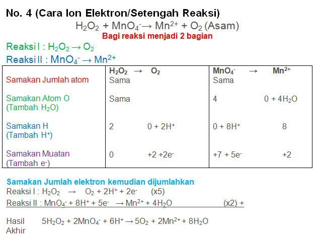 H2O2 + MnO4-→ Mn2+ + O2 (Asam)