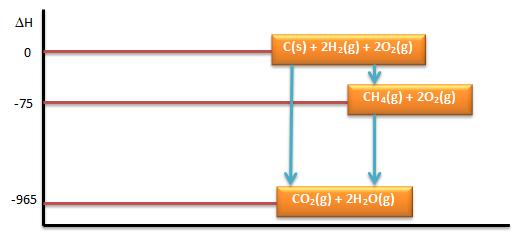 Contoh soal dan pembahasan termokimia bagian 1 diagram tingkat energinya 2015 09 0921 22 12 ccuart Gallery