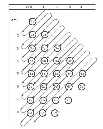Aturan Aufbau (Membangun)
