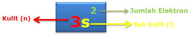 Penulisan bilangan kuantum dalam konfigurasi elektron