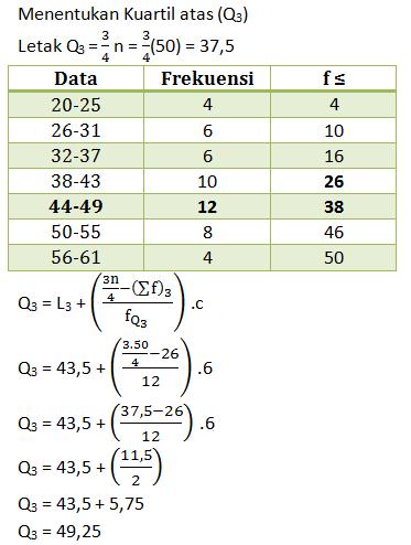 Rangkuman Contoh Soal Statistika Pembahasan Jawaban